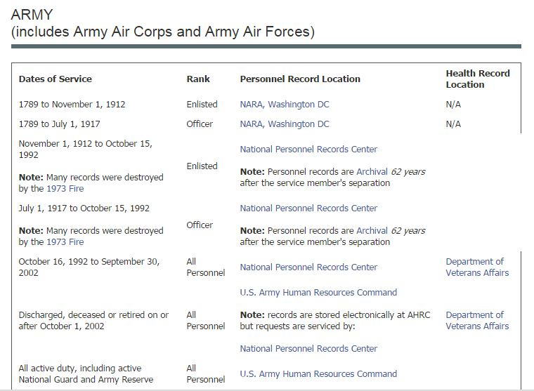 Archives Army Military Service Records Locations