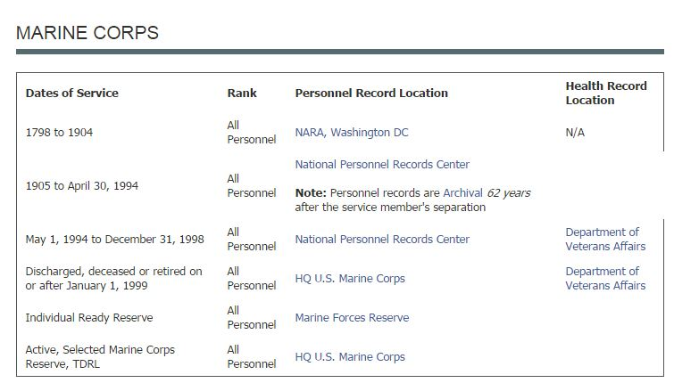 Achives location of Marine Corps military service records
